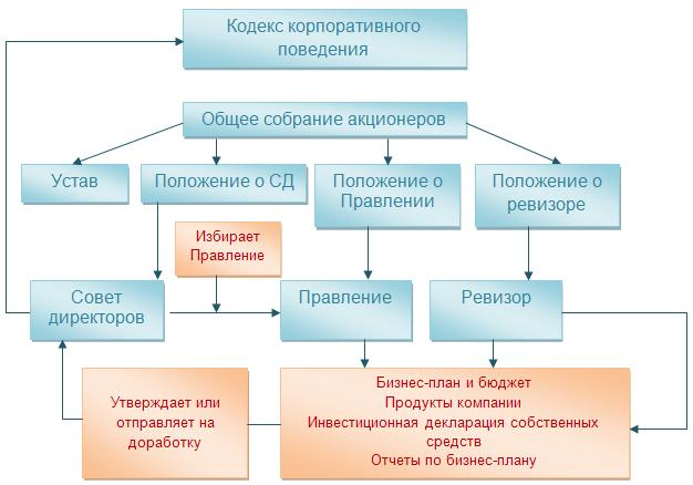 Документы общества